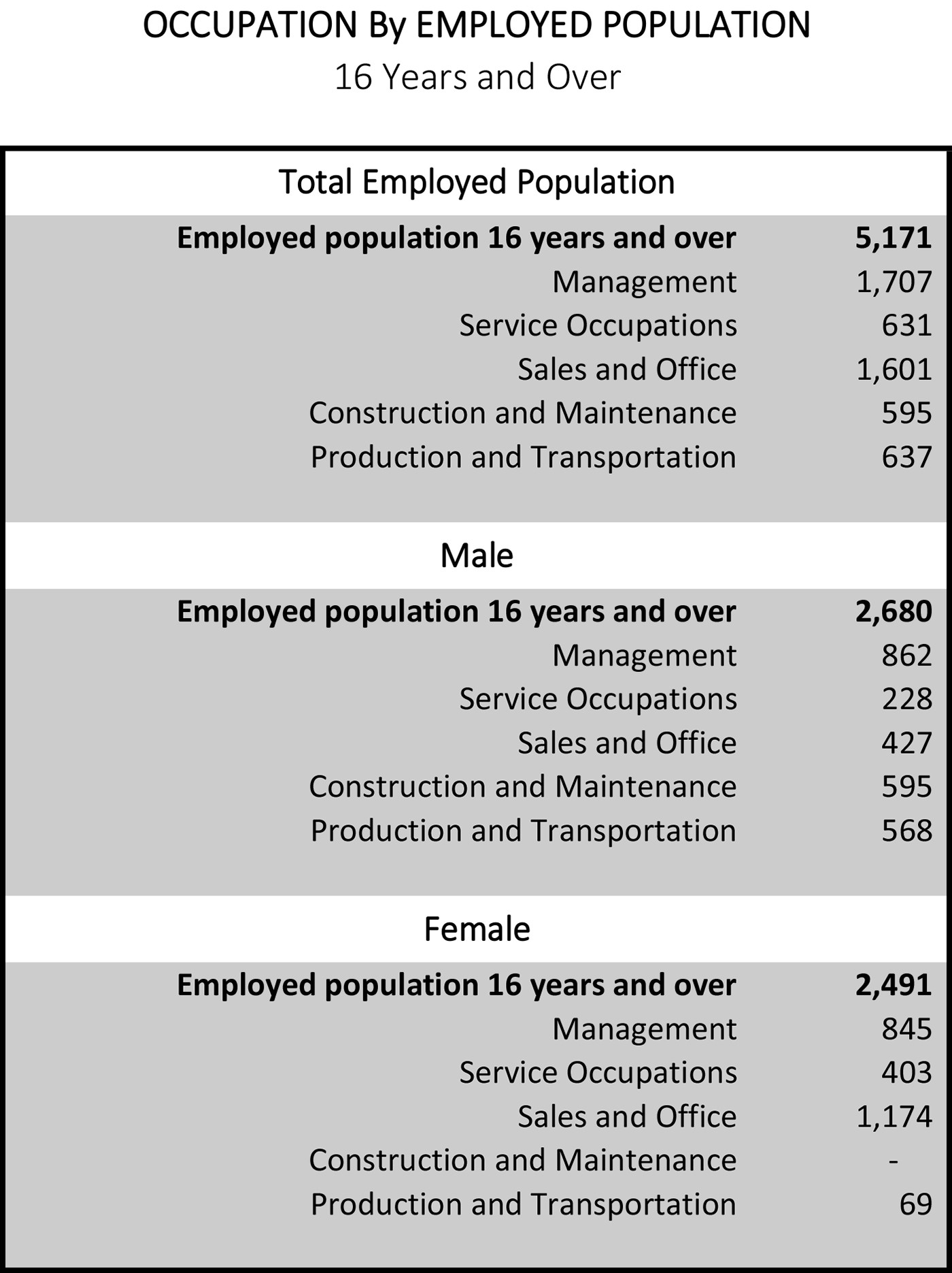 Leeds Alabama Occupation by Employed Population 16 years and over